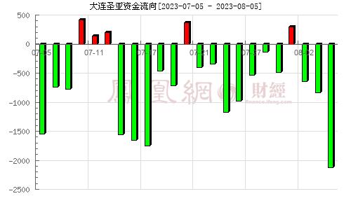 大连圣亚(600593)资金流向分析图