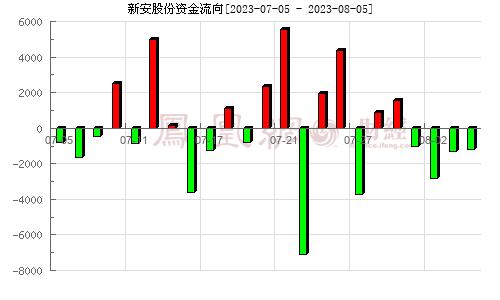 新安股份(600596)资金流向分析图