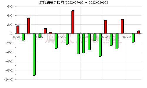 熊�金控(600599)�Y金流向分析�D