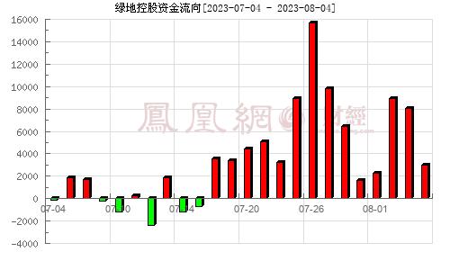 绿地控股(600606)资金流向分析图