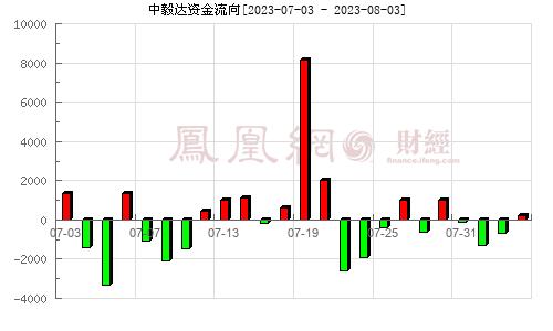 *ST毅达(600610)资金流向分析图