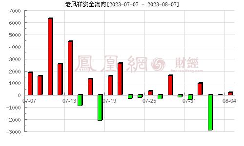 老凤祥(600612)资金流向分析图
