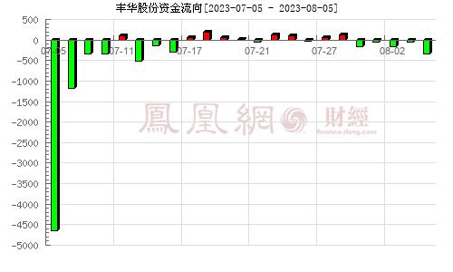 丰华股份(600615)资金流向分析图