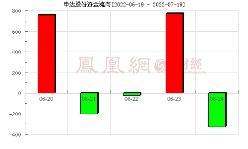 申達股份(600626)資金流向分析圖