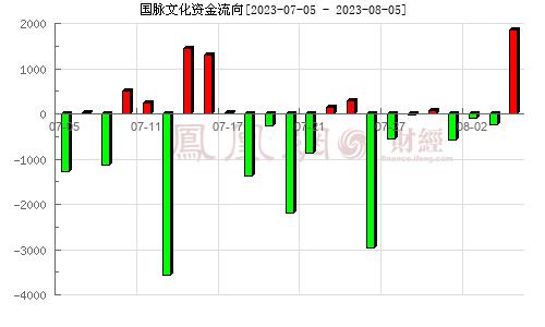 号百控股(600640)资金流向分析图