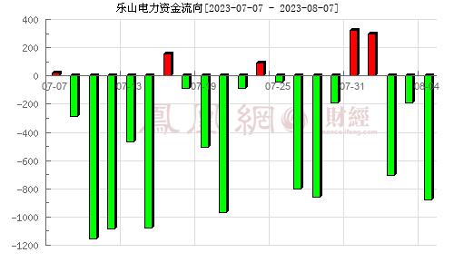 乐山电力(600644)资金流向分析图