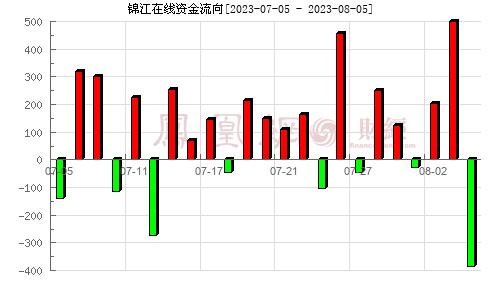 锦江投资(600650)资金流向分析图