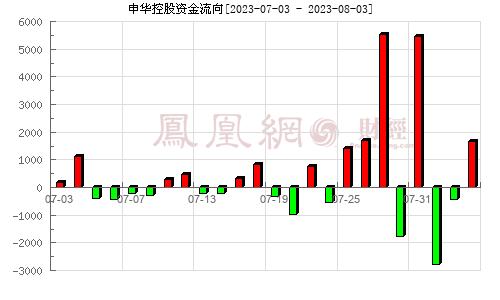 申�A控股(600653)�Y金流向分析�D
