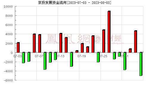 京投发展(600683)资金流向分析图