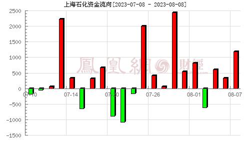 上海石化(600688)资金流向分析图