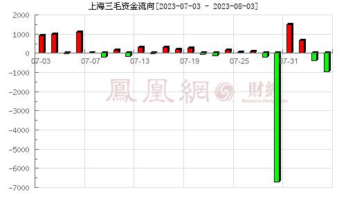 上海三毛(600689)资金流向分析图