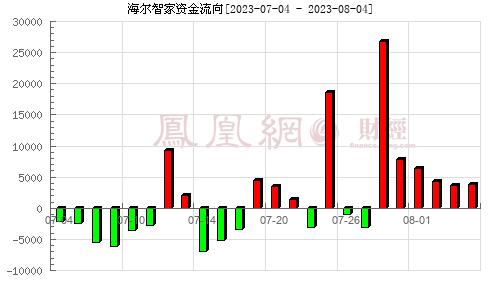 青岛海尔(600690)资金流向分析图