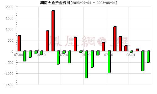 湖南天雁(600698)资金流向分析图