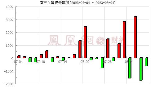 南宁百货(600712)资金流向分析图