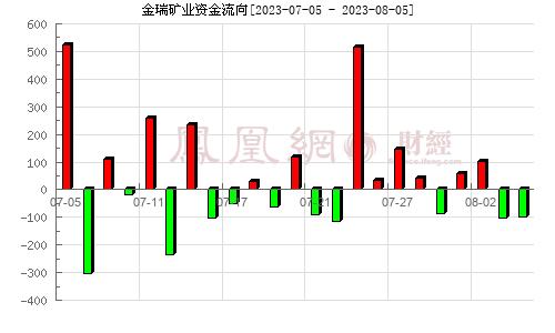 金瑞礦業(600714)資金流向分析圖