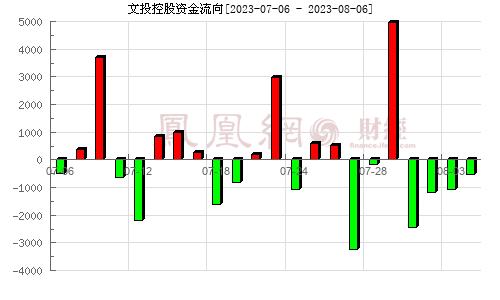文投控股(600715)资金流向分析图