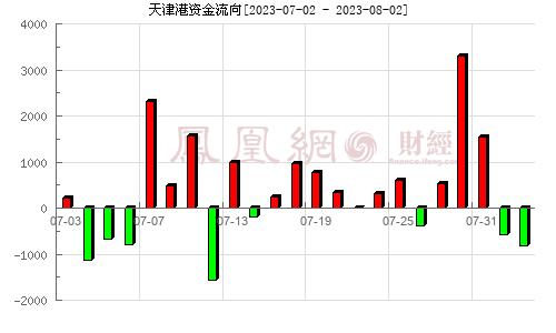 天津港(600717)资金流向分析图