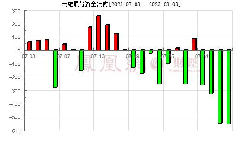 ST云维(600725)资金流向分析图