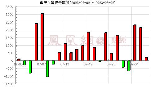 重庆百货(600729)资金流向分析图