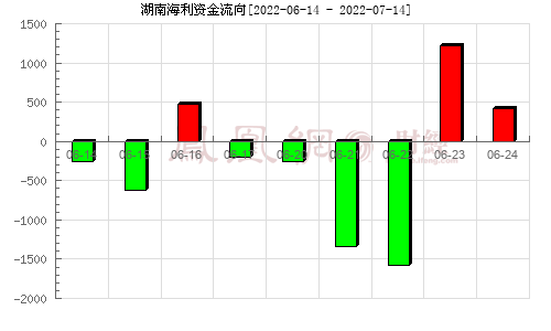 湖南海利(600731)�Y金流向分析�D