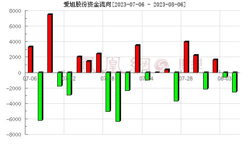 上海新梅(600732)资金流向分析图