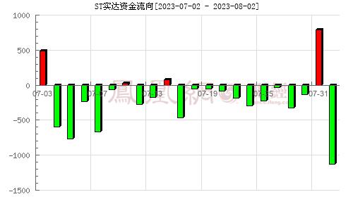 实达集团(600734)资金流向分析图