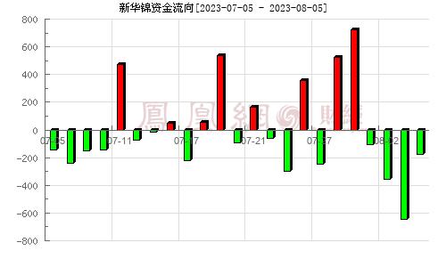 新华锦(600735)资金流向分析图