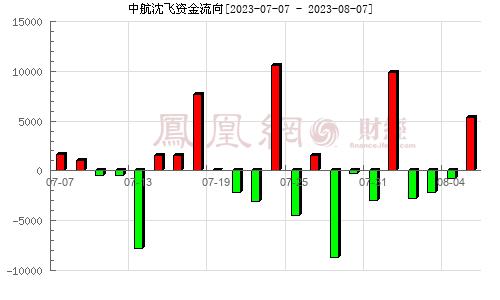 中航沈飞(600760)资金流向分析图