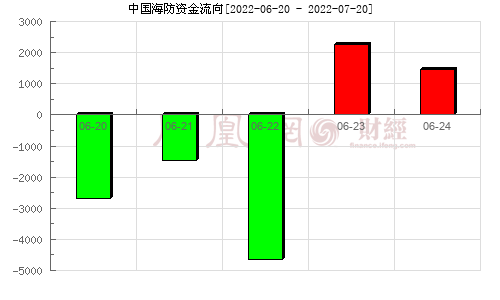 中电广通(600764)资金流向分析图