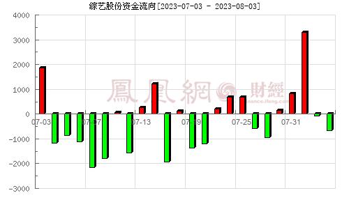 综艺股份(600770)资金流向分析图