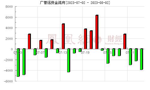 廣譽遠(600771)資金流向分析圖