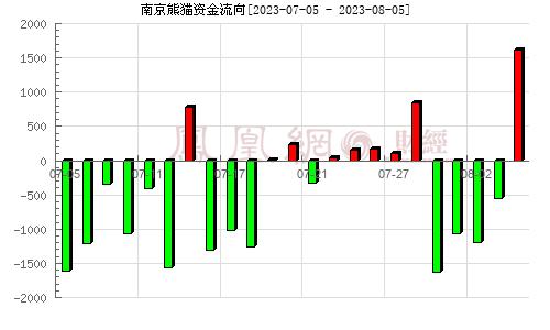南京熊猫(600775)资金流向分析图