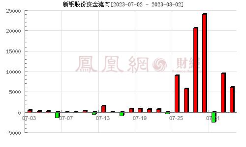 新钢股份(600782)资金流向分析图