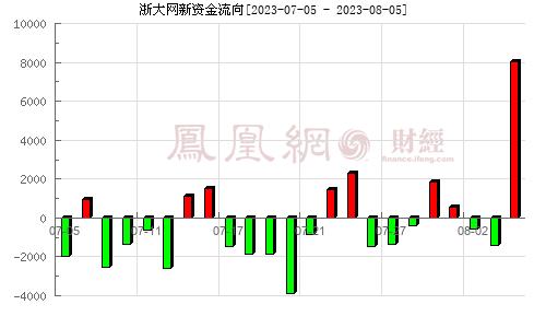 浙大网新(600797)资金流向分析图