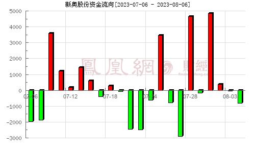 新奥股份(600803)资金流向分析图