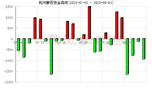 杭州解百(600814)资金流向分析图