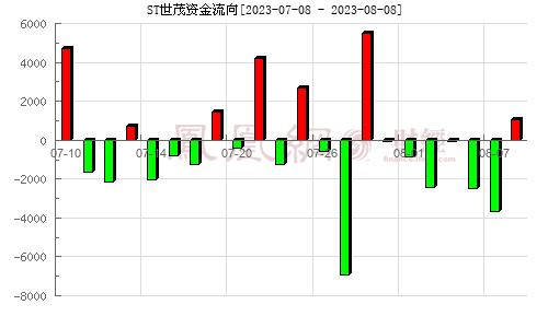 世茂股份(600823)资金流向分析图