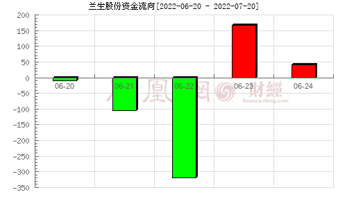 兰生股份(600826)资金流向分析图