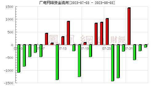 广电网络(600831)资金流向分析图