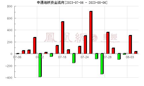 申通地铁(600834)资金流向分析图