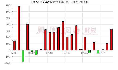 万里股份(600847)资金流向分析图