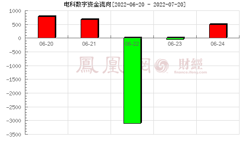 华东电脑(600850)资金流向分析图