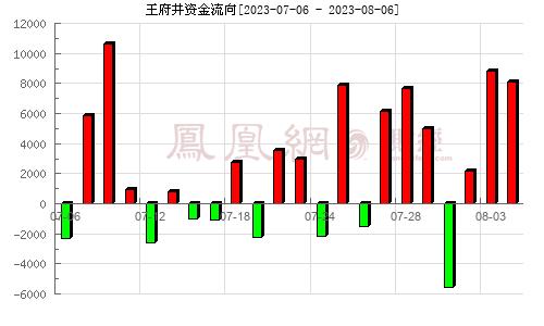 王府井(600859)资金流向分析图