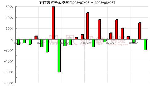 妙可蓝多(600882)资金流向分析图