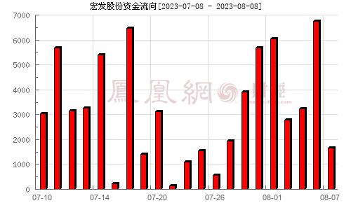 宏发股份(600885)资金流向分析图