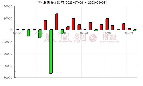 伊利股份(600887)资金流向分析图