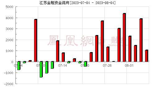 江苏租赁(600901)资金流向分析图