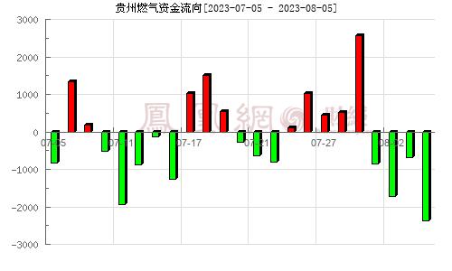贵州燃气(600903)资金流向分析图