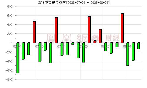 國投中魯(600962)資金流向分析圖