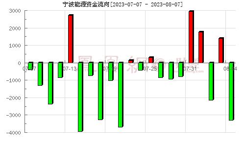 宁波热电(600982)资金流向分析图